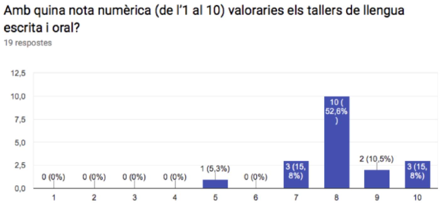 Graella 1. Amb quina nota numèrica (de l'1 al 10) valoraries els tallers de llengua escrita i oral?